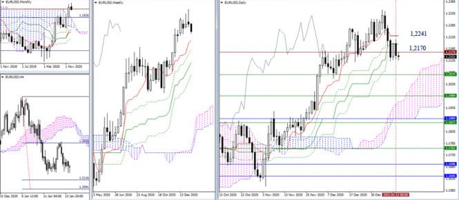 analytics60001399403a7 - EUR/USD и GBP/USD 14 января – рекомендации технического анализа