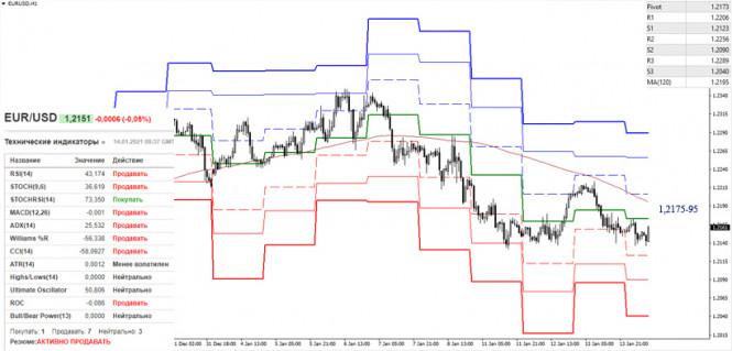 analytics600013a437019 - EUR/USD и GBP/USD 14 января – рекомендации технического анализа