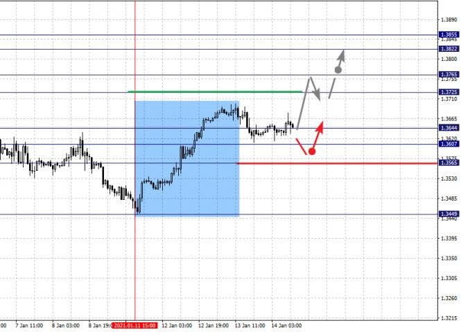 analytics600023eacf9f1 - Фрактальный анализ по основным валютным парам на 14 января