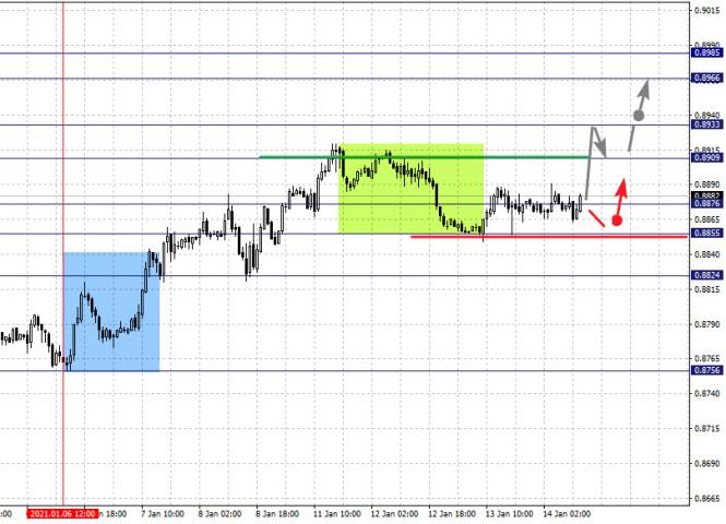 analytics600023f86cd49 - Фрактальный анализ по основным валютным парам на 14 января