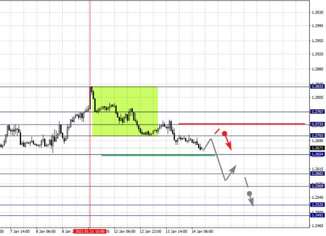 analytics60002415cb982 - Фрактальный анализ по основным валютным парам на 14 января