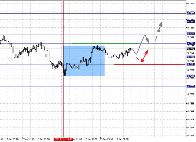 analytics60002426a86be - Фрактальный анализ по основным валютным парам на 14 января