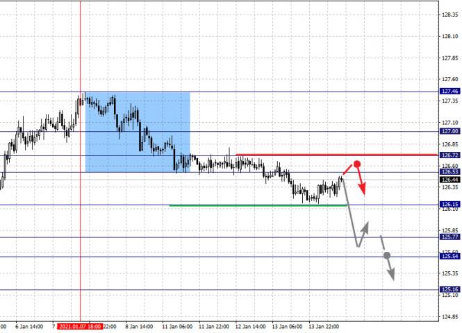 analytics6000243e49bf5 - Фрактальный анализ по основным валютным парам на 14 января