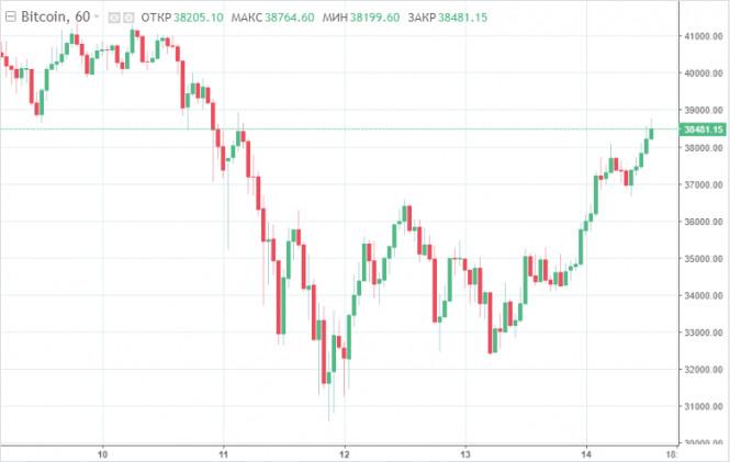 Инвесторы на грани нервного срыва: за сутки биткоин подорожал на $4000