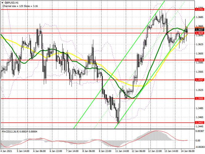 analytics600027994178b - GBP/USD: план на американскую сессию 14 января (разбор утренних сделок). Прорыв 1.3649 пока не образовал сигнала по входу