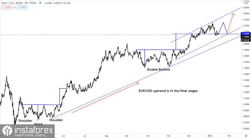 EUR/USD এর টেকনিক্যাল বিশ্লেষণ (১৪ জানুয়ারি, ২০২১)