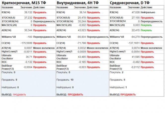 analytics600040457ec14 - EURUSD. Шоу под названием «Импичмент»