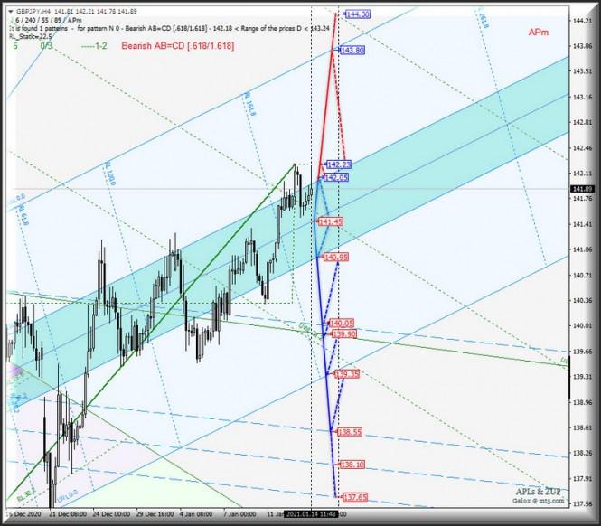 Валюта Страны восходящего солнца Us Dollar vs Japanese Yen и ее основные кросс-инструменты - EUR/JPY & GBP/JPY - h4.