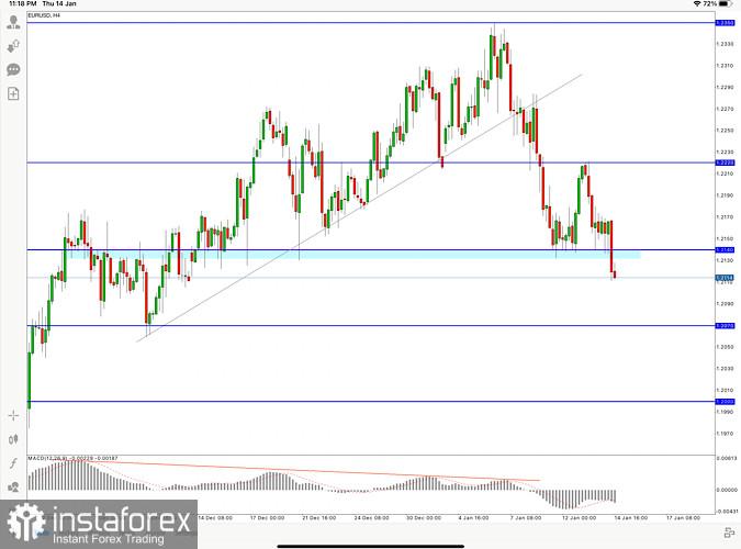 EUR/USD Price Analysis for 14 January, 2021