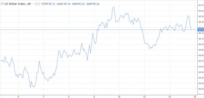 analytics600078fb55fa3 - Рост доллара был фальшивым или USD собирается с силами для нового рывка вверх?