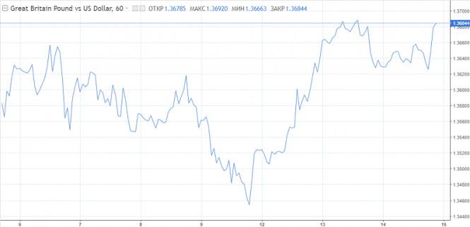 analytics60007952dbb3a - Рост доллара был фальшивым или USD собирается с силами для нового рывка вверх?