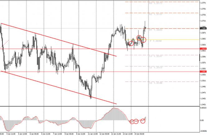 analytics60008c721f576 - Аналитика и торговые сигналы для начинающих. Как торговать валютную пару GBP/USD 15 января? Анализ сделок четверга. Подготовка