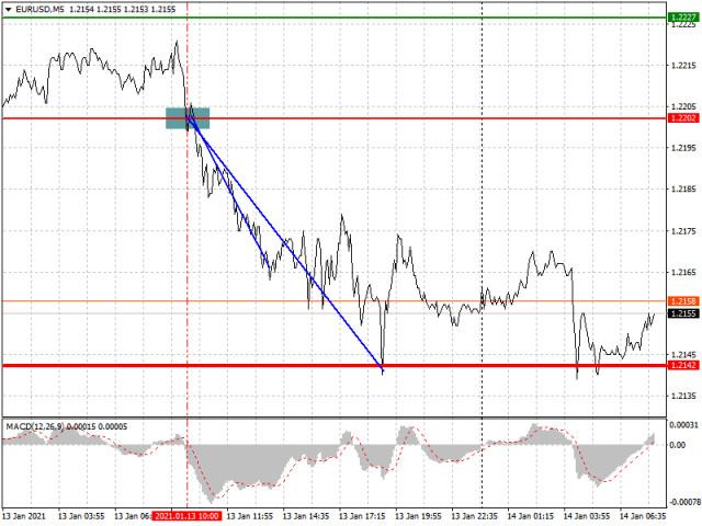 Analisis dan rekomendasi trading untuk EUR/USD dan GBP/USD pada 14 Januari