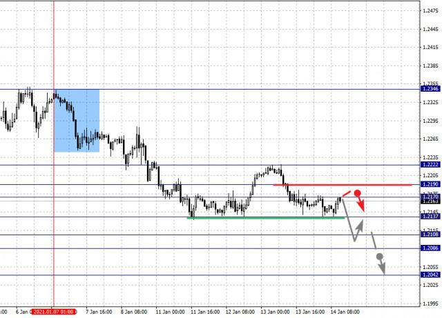 Фрактальный анализ по основным валютным парам на 14 января