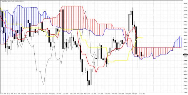 Ichimoku cloud indicator Daily analysis of Gold