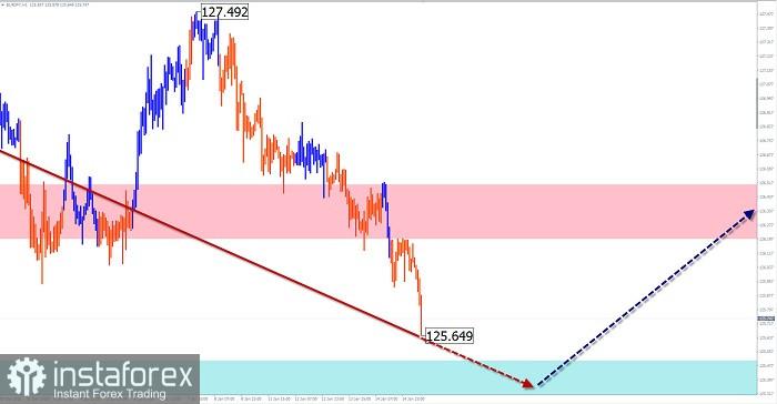 Упрощенный волновой анализ и прогноз GBP/USD, USD/JPY, EUR/JPY на 15 января