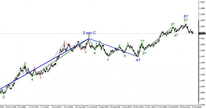 Анализ EUR/USD 15 января. Проходное выступление Джерома…