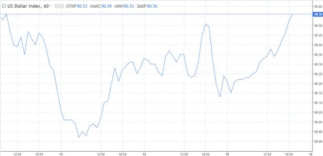 analytics6001a7a5d35d8 - Смена тренда: доллар уже не остановить
