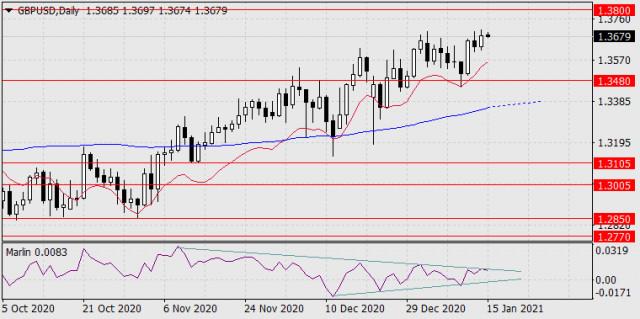 Prognose für den 15. Januar 2021 GBP/USD