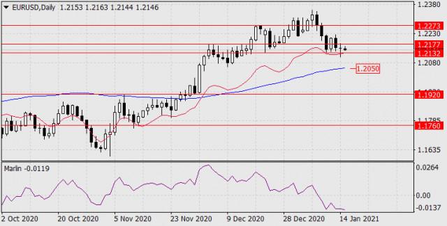Prognose für den 15. Januar 2021 EUR/USD
