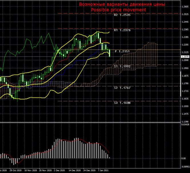 Торговый план по паре EUR/USD на неделю 18 – 22 января.…