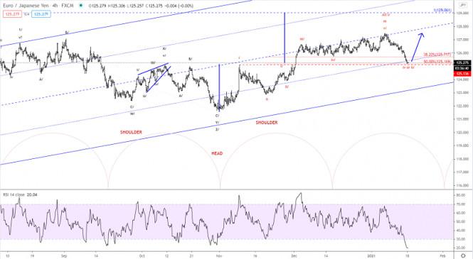 Elliott wave analysis of EUR/JPY for January 18, 2020