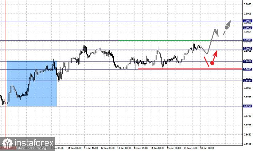 Фрактальный анализ по основным валютным парам на 18 января