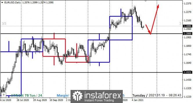 EURUSD Medium-term Trading Plan