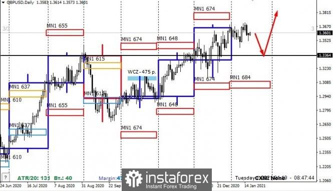 GBP USD Medium Term Trading Plan