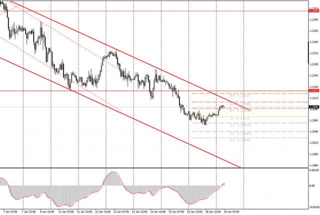 Анализ и сигнали за търговия за начинаещи. Как да търгувате EUR/USD на 19 януари? План за отваряне и затваряне на сделки във вторник
