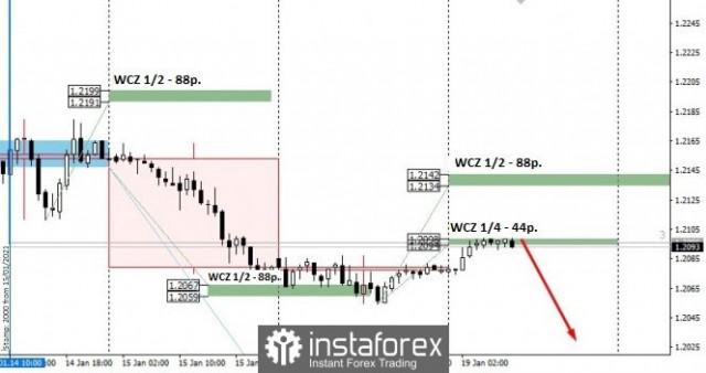 Дневен план за търговия за EUR/USD 19/01/2021