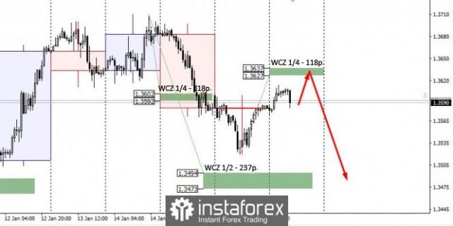 Дневен план за търговия за GBP/USD за 19/01/2021