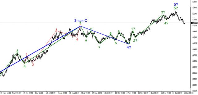 Dự báo cho tỷ giá EUR / USD, ngày 19 tháng 1. EUR sẽ tăng trưởng trên 23 mẫu?