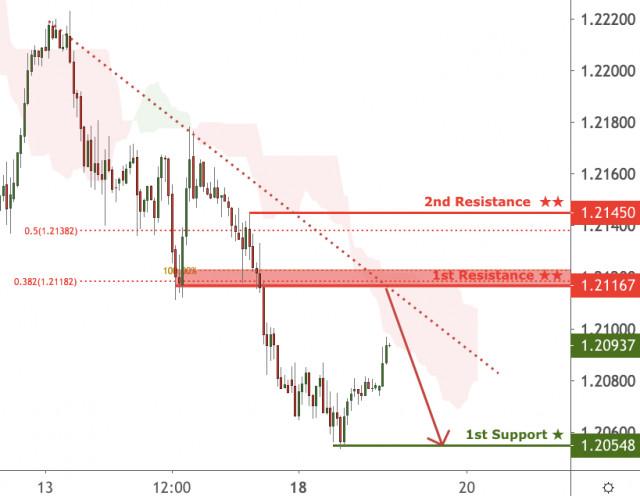EUR/USD đang tiếp cận ngưỡng kháng cự, khả năng đảo chiều!