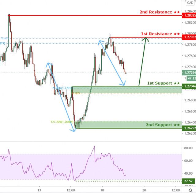 USD/CAD đang đối mặt với áp lực tăng giá, tiềm năng tăng giá hơn nữa!