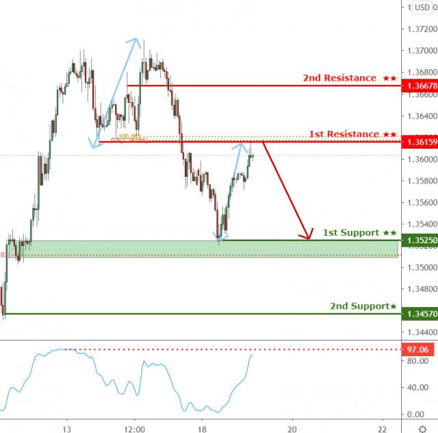 Tỷ giá GBP/USD đang tiếp cận ngưỡng kháng cự, khả năng đảo chiều!