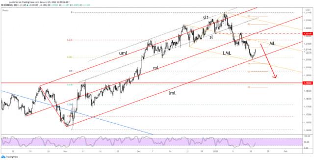 EUR/USD: Временен отскок преди да спадне по-дълбоко!