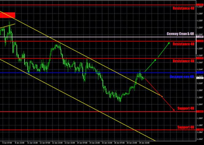 Прогноз и торговые сигналы по паре EUR/USD на 20 января.…