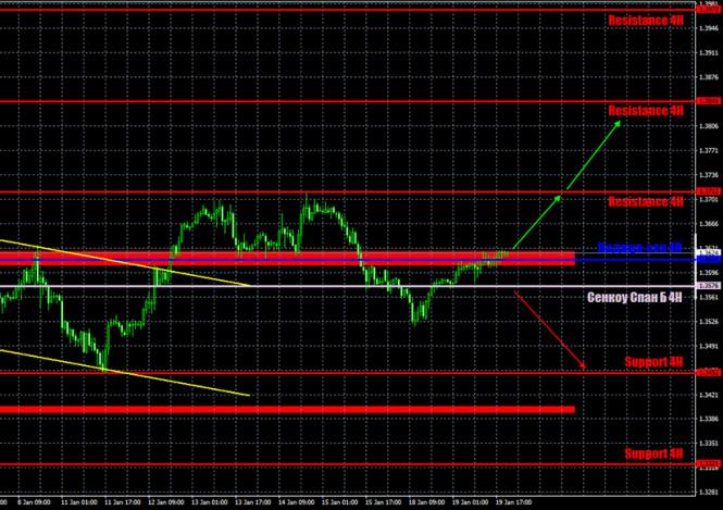 Прогноз и торговые сигналы по паре GBP/USD на 20 января.…