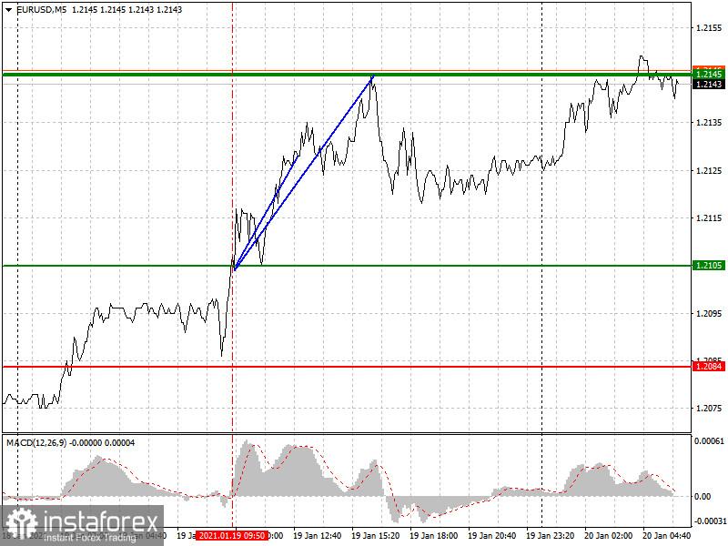 1月20日对欧元/美元和英镑/美元的分析和交易建议