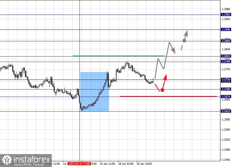 Фрактальный анализ по основным валютным парам на 20 января
