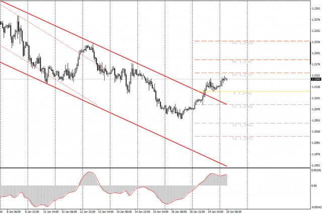 为初学者提供分析和交易信号。如何在1月20日交易欧元/美元?计划周三开始和结束交易