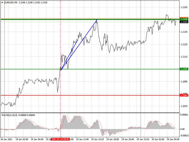 Analisis dan rekomendasi trading untuk EUR/USD dan GBP/USD pada 20 Januari