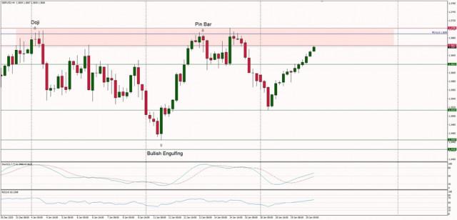 Analisis Teknikal dari GBP/USD untuk 20 Januari, 2021
