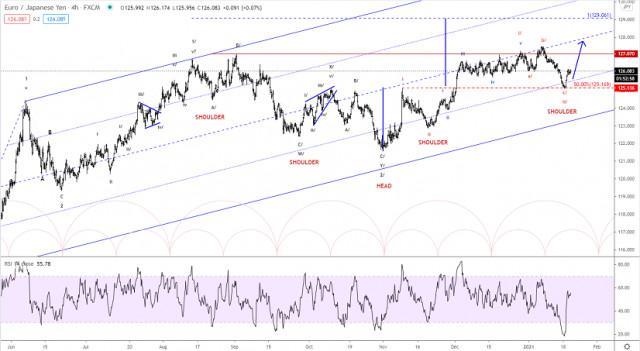 Phân tích sóng Elliott của EUR / JPY vào ngày 20 tháng 1 năm 2021