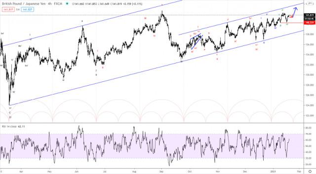 Phân tích sóng Elliott của GBP / JPY vào ngày 20 tháng 1 năm 2021