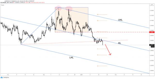 EUR/GBP ускорява разпродажбата си