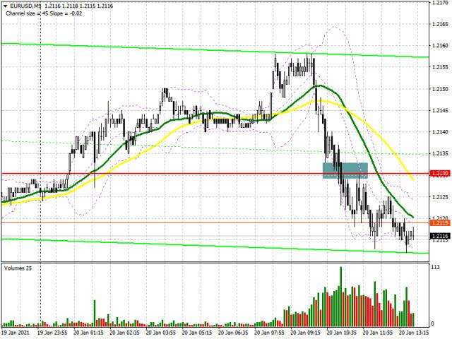 EUR/USD: план на американскую сессию 20 января (разбор утренних сделок). Слабая инфляция в еврозоне помогла медведям вернуть контроль над уровнем 1.2130