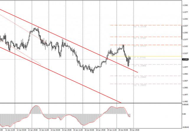 面向初学者的分析和交易信号。1月21日如何交易欧元/美元货币对? 周三的分析。为周四做准备。