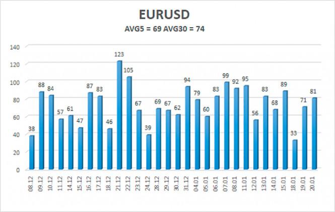 analytics6008c7d88ef97 - Обзор пары EUR/USD. 21 января. Большая речь Джанет Йеллен ничего не меняет в раскладе сил между евро и долларом. Инаугурация